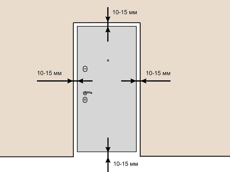 Зазоры между дверью и проемом должны быть не менее 10-15 мм