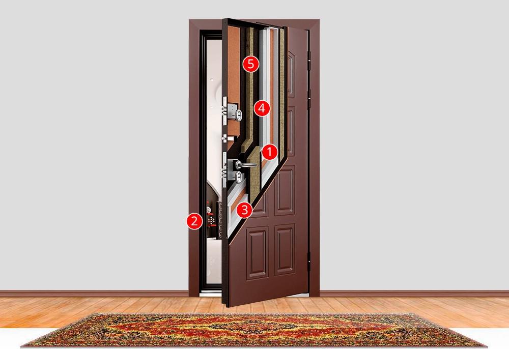 Что является терморазрывом и чем обеспечиваются уникальные свойства двери серии Snegir